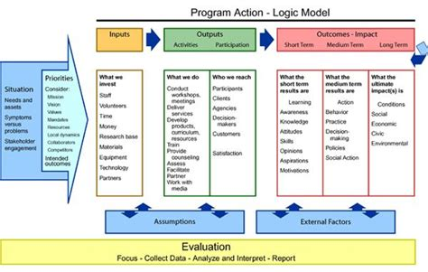 logic model   graphic representation  describe