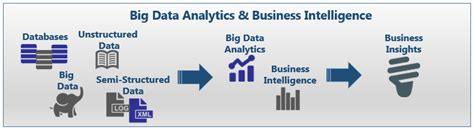 Big Data Analytics & Business Intelligence  Global Data. Colleges With Hospitality Management Programs. Viveiros Insurance Fall River. What Does Frc Stand For The Best Hosting Site. Checking Account Interest Rates. Roof Repair Staten Island Ny. Satellite Tag Management Poor Time Management. How To Buy A Share Of Stock 630 Fifth Avenue. Stock Trading Brokerage Car Insurance No Fault