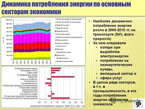Вопрос 2. Запасы и динамика потребления энергоресурсов политика России в области нетрадиционных и возобновляемых источников.