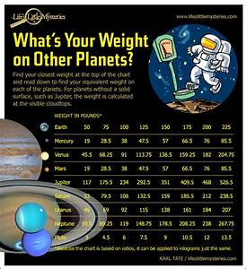 Surface Gravity of Planets (page 4) - Pics about space
