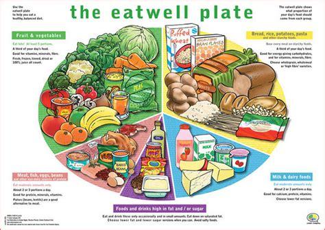 proportion cuisine eat well health grade 10 nagoya international