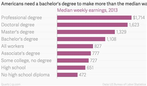 americans need a bachelor s degree to make more than the