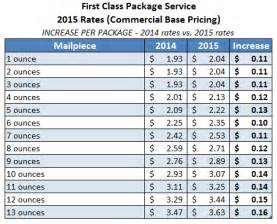 2017 First Class USPS Postage Rate Chart