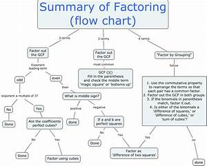 Factoring Flow Chart  U2013 48 New Factoring Flow Chart   29