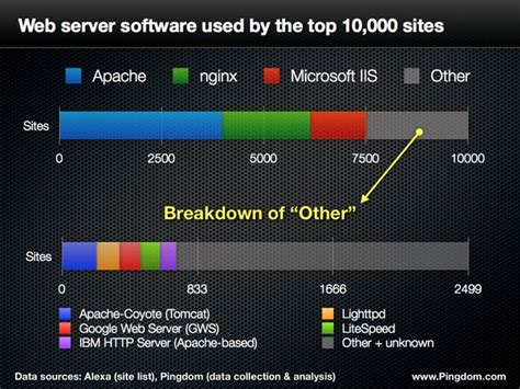 75% Of Top 10k Websites Served By Open Source Software