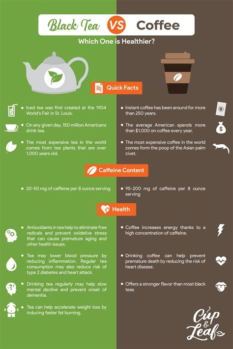 Xd i loved it all though i really do think tea is better. Black Tea vs Coffee: Which One Is Healthier? | Tea infographic, Black tea, Coffee vs tea