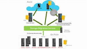 Storage Migration Service Overview