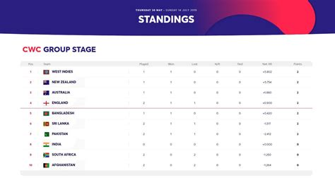 table th=false icc cricket world cup 2019 ticket ballot open date,1 may 208 registration, registration link for your interest public ticket distribution start, july 2018 to august public ticket distribution end, august 2018 remaining tickets go for sale icc cricket world cup 2019 point table. ICC Cricket World Cup 2019 Points Table: Check Updated ...