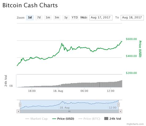 bitcoin cash prices climb  today  bitcoin
