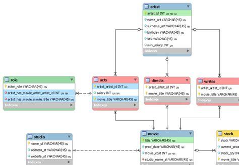 schema   add trigger  mysql workbench