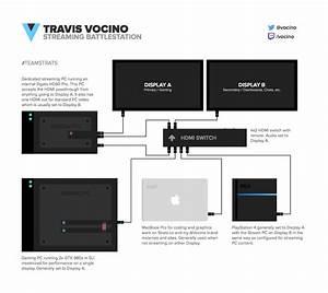 Diagram Of My Dedicated Streaming Box Setup