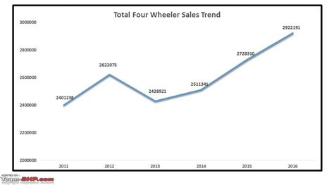 report card annual indian car sales analysis