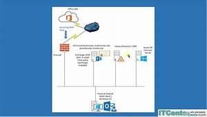 Part 1-exchange Hybrid Deployment   Series Introduction