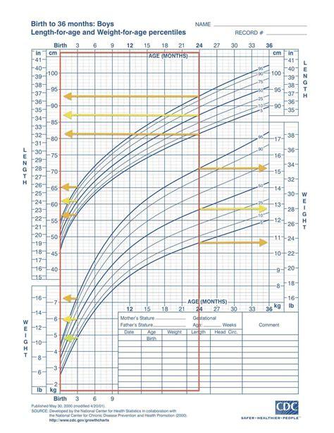 tavole di riferimento della lunghezza fetale curve di crescita sceglierle leggerle autosvezzamento it