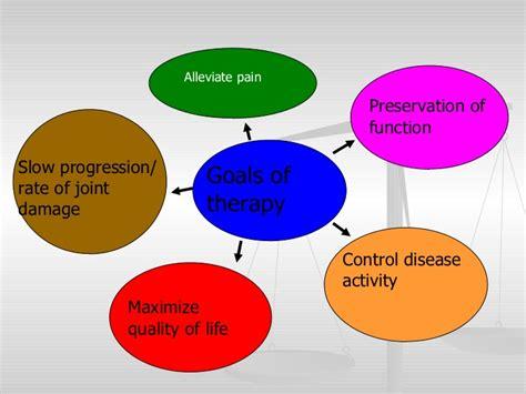 Management Of Rheumatoid Arthritis .by Dr.harmanjit Singh