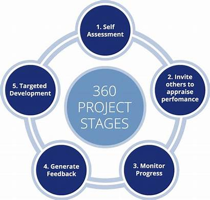 360 Degree Feedback Assessment Leadership Project Stages