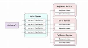 30 Apache Kafka Architecture Diagram