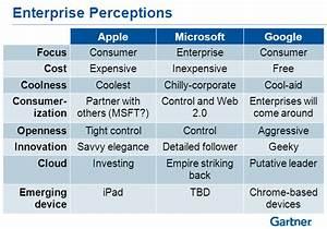 Com 125 Fall 2013  Microsoft Vs Google Vs Apple