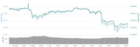 bitcoin holds     stock market sees minor