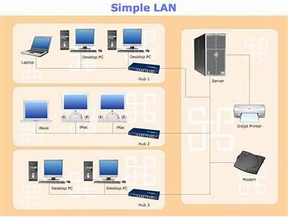 Lan Network Diagram Diagrams Computer Simple Networks