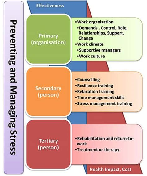 managers role  workplace stress risk management