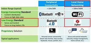 Smart Home Standards : what smarthome device developers need to know ~ Lizthompson.info Haus und Dekorationen