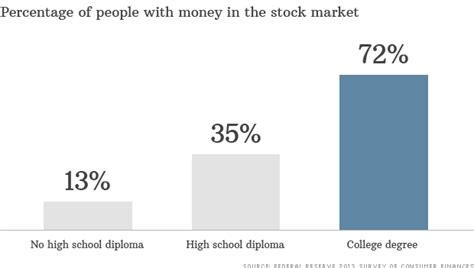 whos  rich   stock market sep