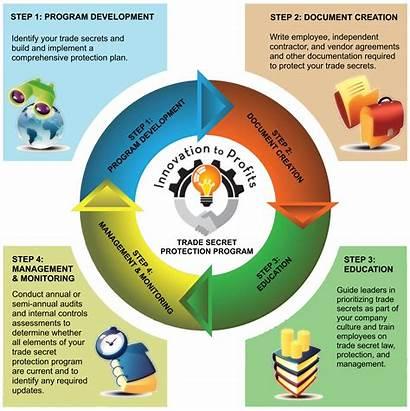 Program Trade Protection Secret Innovation Customized Goals