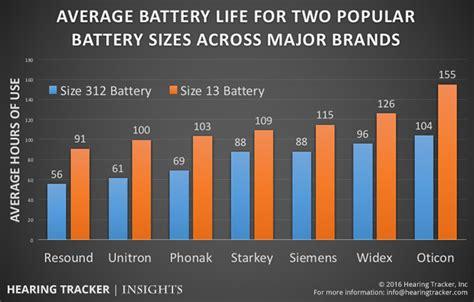 hearing aid batteries  long