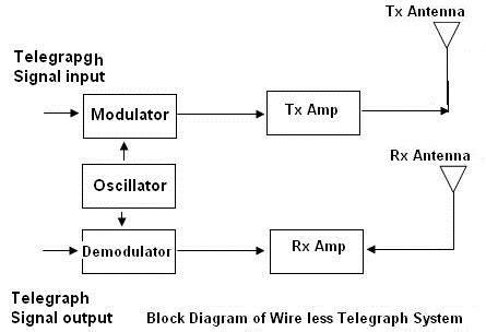 Wireles Signal Diagram by Wireless Telegraphy Block Diagram Working Modulator