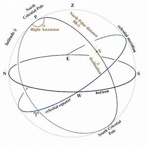 Positional Astronomy: the second equatorial system
