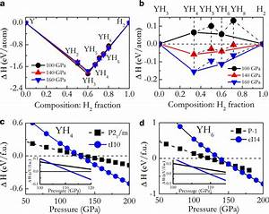 Thermodynamical Stability Of New Yttrium Hydrides At High
