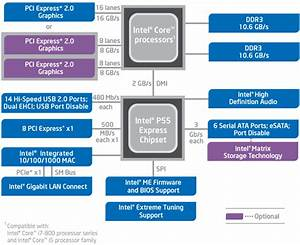 Intel U0026 39 S Core I5-750 And Core I7-870 Processors - The Tech Report