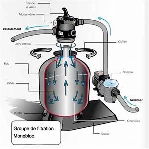 Groupe De Filtration Piscine : platine de filtration piscineale piscin ale ~ Dailycaller-alerts.com Idées de Décoration