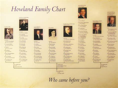 Howland Family Chart  How George Bush, Winston Churchill