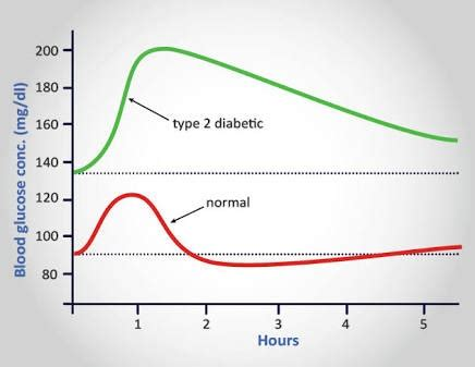 check  blood sugar   minutes