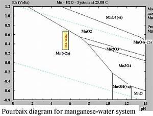 Data Storage Gmr Manganese Corrosion