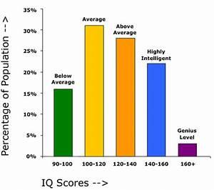 Your Personalized IQ Report - Sample Report - 3SmartCubes.com