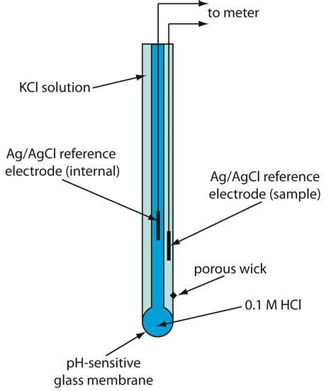 11.2: Potentiometric Methods - Chemistry LibreTexts