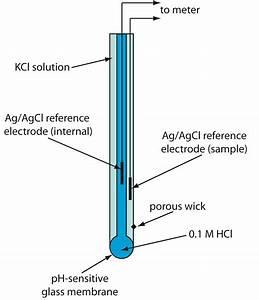 11 2  Potentiometric Methods