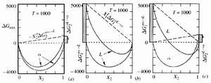 Thermodynamics Of Phase Diagrams