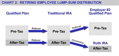 tax assets  qualified retirement plans
