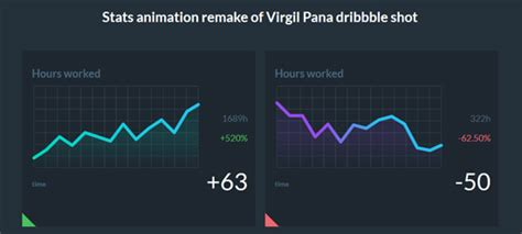 This is a tutorial on how to create an svg line animation. 59 CSS jQuery Graph Bar Pie Chart Script & Tutorials ...