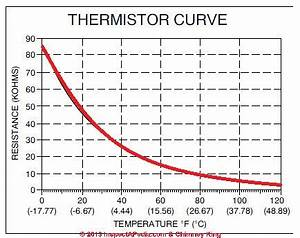Ptc Thermistor Chart Thermistors Definition Types Uses In Room Thermostats