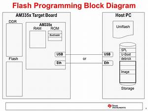 Sitara Uniflash Flash Programming With U-boot