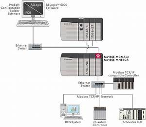 Modbus Tcp  Ip Multi Client Enhanced Network Interface