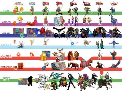 The Legend Of Zelda Formula