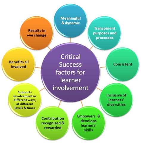 Website Critical Success Factors