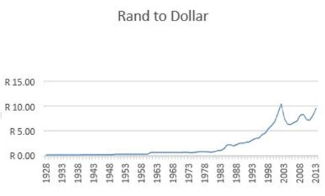 rand exchange rate us sa rand exchange rate forex trading