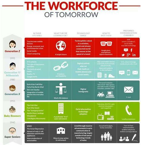 management multigenerational workforce   spot